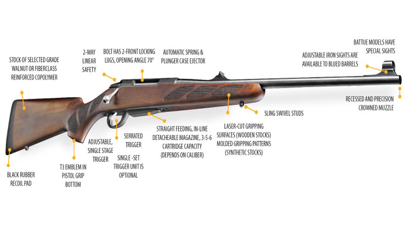 The Tikka T3. A well mad and practical gun.